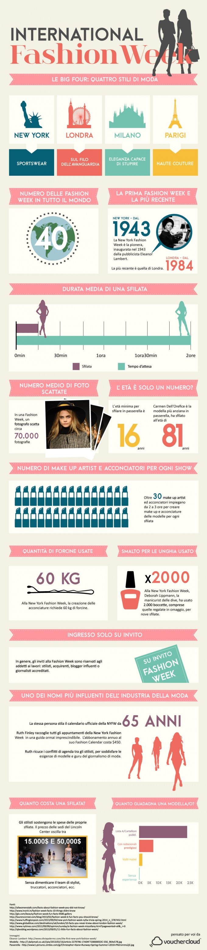 Fashion-week-infographic-IT